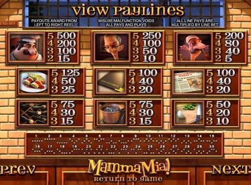 Таблица выплат в аппарате Mamma Mia