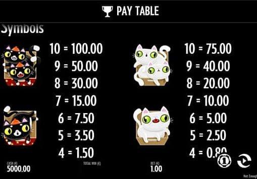 Таблица выплат в аппарате Not Enough Kittens