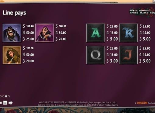 Таблица выплат в аппарате The Three Musketeers