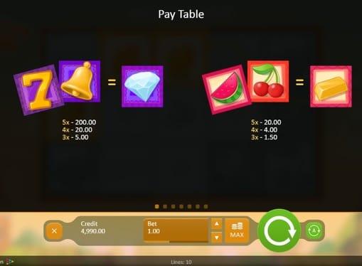 Автомат Fruitful Siesta - символы и коэффициенты