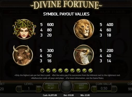 Символы и коэффициенты в Divine Fortune