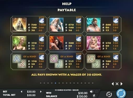 Таблица выплат в игре Olympus