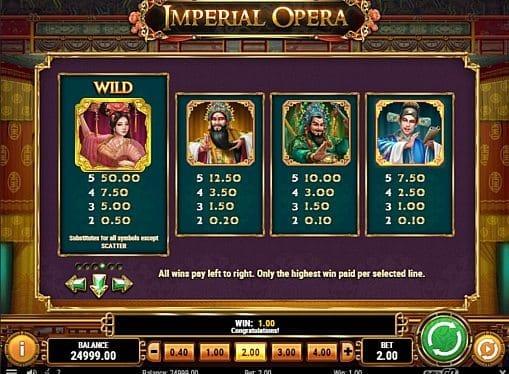 Выплаты за символы в игровом аппарате Imperial Opera