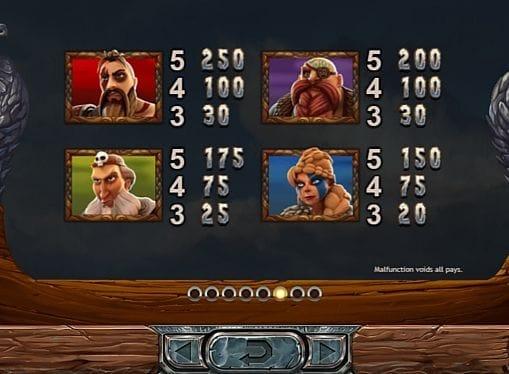 Выплаты за символы в игровом аппарате Vikings go Berzerk
