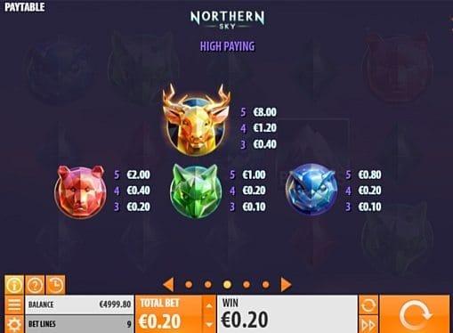 Выплаты за символы в онлайн аппарате Northern Sky