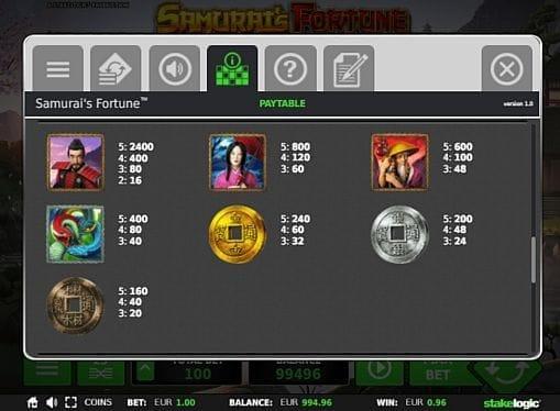 Выплаты за символы в онлайн аппарате Samurai's Fortune