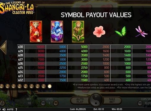 Выплаты за символы в The Legend of Shangri-La